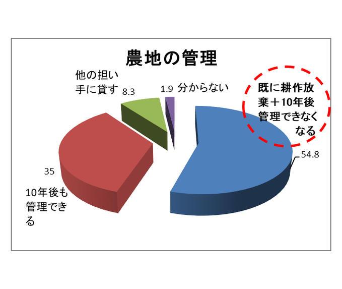 10年後「管理できなくなる農地」55%